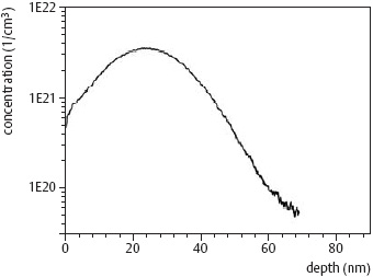Sputter depth profile of a 30 keV arsenic implant into silicon, measured with LEIS analysis during 1 keV argon sputtering