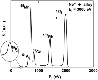 Energy spectrum of an alloy with neon ion scattering