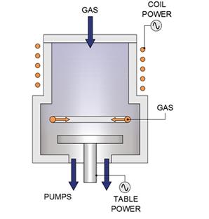 Химическое осаждение из газовой фазы с источником индуктивно-связанной плазмы, описание процесса и оборудование