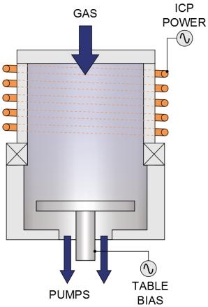 Травление в индуктивно-связанной плазме, описание процесса и оборудование