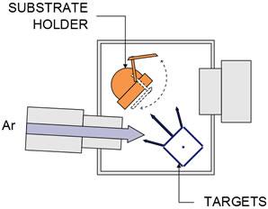 Ионно-лучевое напыление (Ion Beam Deposition (IBD))