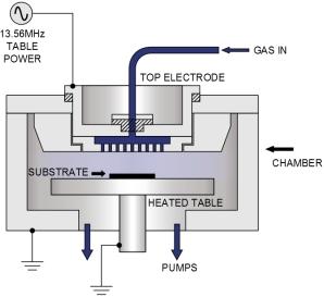 Плазмохимическое осаждение из газовой фазы, описание процесса и оборудование