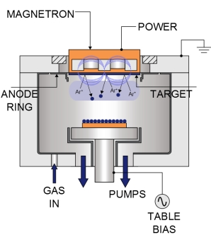 Магнетронное распыление (Magnetron Sputter Deposition), описание процесса и оборудование