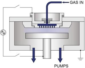 Реактивное ионное травление / Плазменное травление, описание процессов и оборудование