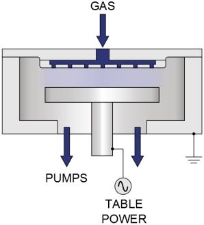 Реактивное ионное травление описание процесса и оборудование