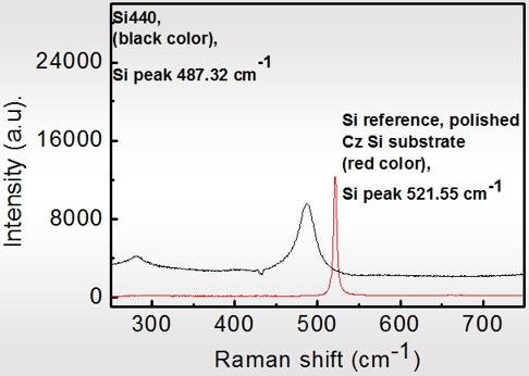 Магнетронное распыление кремния (Si), описание процесса и оборудование
