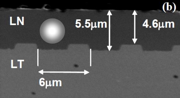 Сухое травление танталата лития (LiTaO3), описание процесса и оборудование